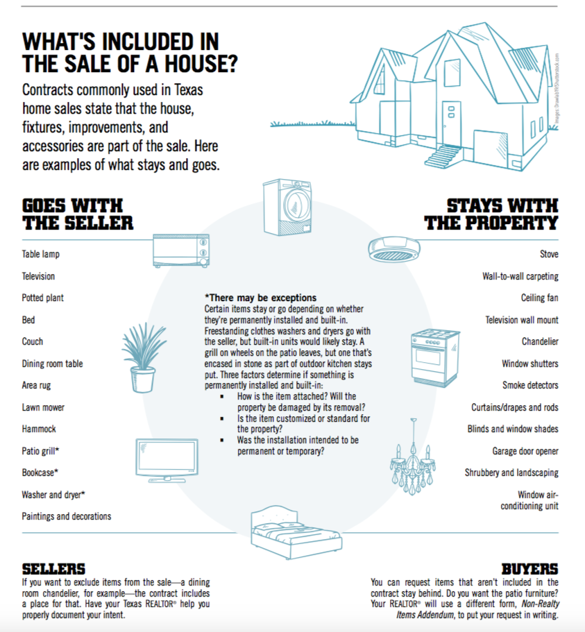 Take A Look At This Graphic From Texas Realtor Magazine For More On Inclusions And Exceptions